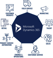 Microsoft Dynamics 365 Business Central Services and Pricing